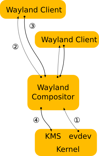Process flow with Wayland